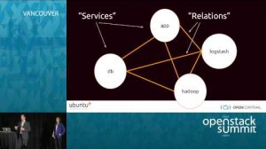 Embedded thumbnail for NFV – VNFs and Juniper's Contrail with Ubuntu OpenStack