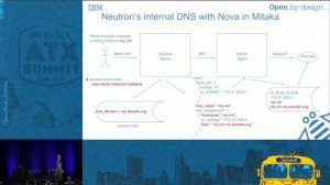 Embedded thumbnail for Integration of Neutron, Nova and Designate How to Use It and Ho