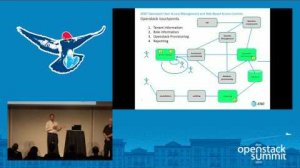 Embedded thumbnail for Openstack User Access Management and Role Based Access Controls
