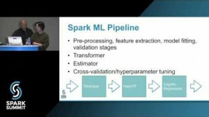 Embedded thumbnail for Scalable Data Science with SparkR: Spark Summit East talk by Felix Cheung