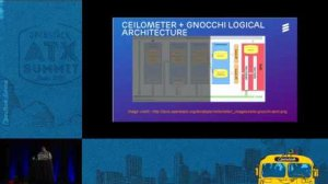 Embedded thumbnail for OpenStack Ceilometer with Gnocchi and Aodh Feature