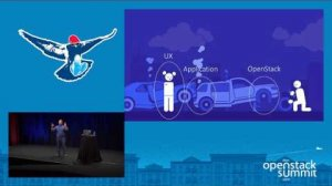 Embedded thumbnail for Dynatrace- How Monitoring OpenStack can Help Maintaining a Healthy Work-Life Balance