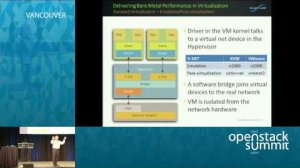 Embedded thumbnail for SolarFlare: Accelerating the Cloud: Maximizing Network Performance for OpenStack