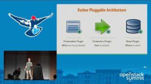 Embedded thumbnail for Karbor - An Ecosystem for Data Protection Providers