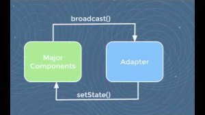 Embedded thumbnail for Codecademy's approach to component communication