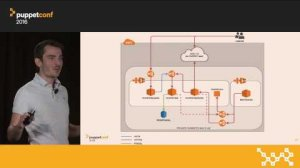 Embedded thumbnail for Scaling Puppet on AWS ECS with Terraform and Docker – Maxime Visonneau at PuppetConf 2016