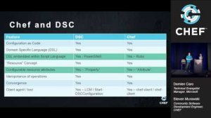 Embedded thumbnail for Windows PowerShell Desired State Configuration (DSC) for Veteran Chefs - ChefConf 2015