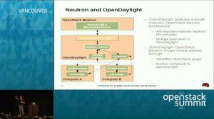 Embedded thumbnail for OpenDaylight and OpenStack
