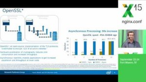 Embedded thumbnail for NGINX and Intel Working Together to Optimize Performance
