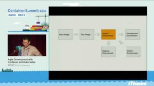 Embedded thumbnail for Container Summit 2016 - Agile Development with Container and Kubernetes