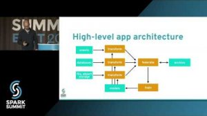 Embedded thumbnail for Optimizing Spark Deployments for Containers: Isolation, Safety & Performance by William Benton