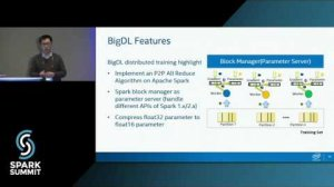 Embedded thumbnail for BigDL: A Distributed Deep Learning Library on Spark: Spark Summit East talk by Yiheng Wang