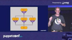 Embedded thumbnail for Application Orchestration Overview