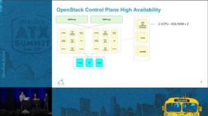 Embedded thumbnail for Self Heal Your OpenStack Control Plane!