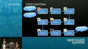Embedded thumbnail for Growing OpenStack at Time Warner Cable
