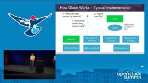 Embedded thumbnail for AT&T- Gluon - A Model-Drive, Extensible Framework for NFV Networking Services