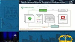 Embedded thumbnail for Mellanox - Open Composable Networks Leverage Lego Design to Tra