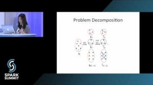 Embedded thumbnail for A Scalable Hierarchical Clustering Algorithm Using Spark: Spark Summit East talk by Chen Jin