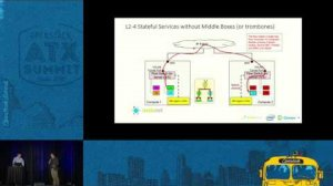 Embedded thumbnail for Cerner's Journey Towards a Secure Software Defined Data Center
