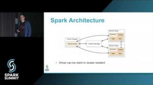 Embedded thumbnail for Spark Autotuning: Spark Summit East talk by: Lawrence Spracklen