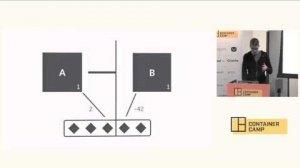 Embedded thumbnail for Containing Databases - Jonathan Rudenberg