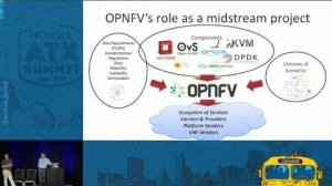 Embedded thumbnail for Is OPNFV Just an OpenStack Extension?