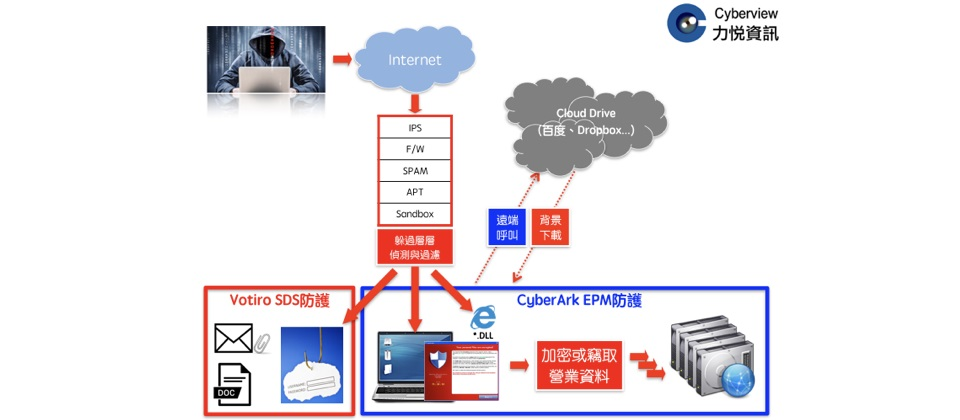 當企業遭遇國家級駭客攻擊時,如何有效防範? | iThome